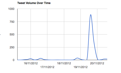 #digitrans tweet volume over time graph