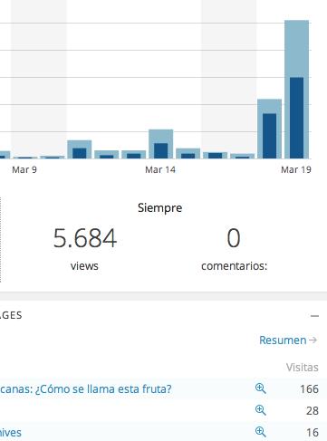 Estadísticas del blog epriego.wordpress.com indicando el considerable incremento de visitas durante el 18 y 19 de marzo de 2013 cuando se publicó la encuesta