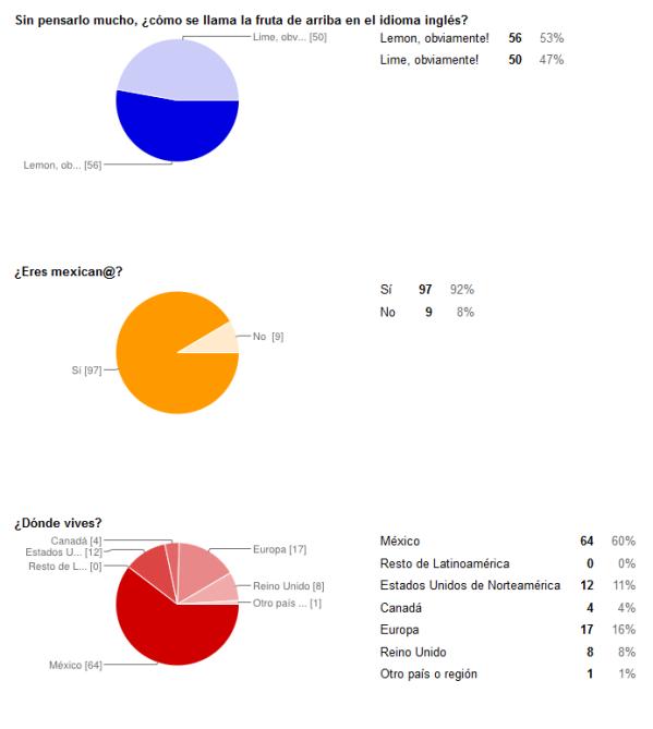 Visualización automática de las respuestas generada por Google docs. Verdquetequieroverde: resultados (Priego, 2013)