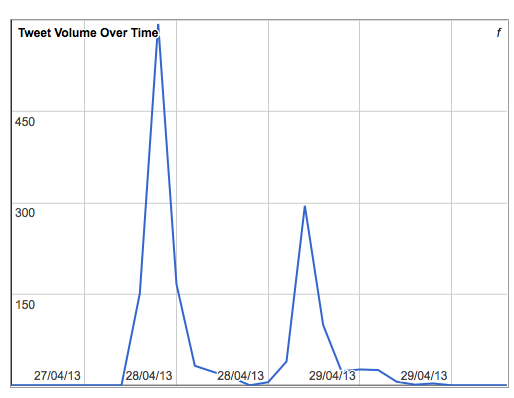 #HASTAC2013 Tweet Volume Over Time, with peak on 28/04/13, reaching ∼500 tweets. Archive set up by Ernesto Priego