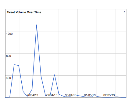 #HASTAC2013 Tweet Volume Over Time, second collection, with peak on 28/04/13, reaching ∼1200 tweets. Archive set up by Ernesto Priego