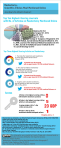 Mastectomy: Scientific Articles Most Mentioned Online (Infographic) (thumbnail)