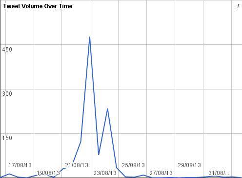 #pkpconf tweet volume over time