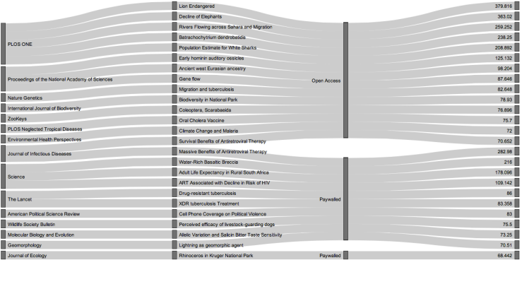 """Priego, Ernesto (2014): Alluvial Diagram- 25 Highest Scoring Academic Articles with 'Africa"""" in the Title, including Access Type. figshare. http://dx.doi.org/10.6084/m9.figshare.942285"""