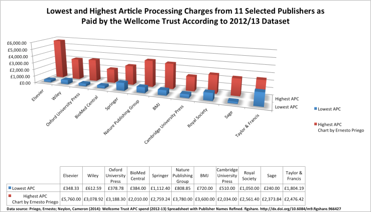 Lowest and Highest Article Processing Charges from 11 Selected Publishers as Paid by the Wellcome Trust According to 2012_13 Dataset . Chart by Ernesto Priego