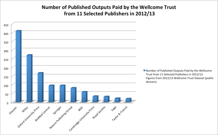 Number of Published Outputs Paid by the Wellcome Trust  from 11 Selected Publishers in 2012/13 Chart by Ernesto Priego