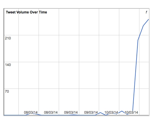 Tweet Volume Over Time #scholarAfrica after the first day of the workshop on 10 March 2014 at 13.57.06 GMT (16.57.06 local Nairobi time)