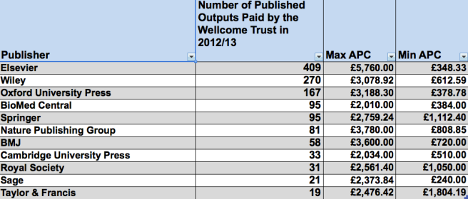 Lowest and Highest APC paid by Wellcome Trust 2012/13 from 11 Publishers, including number of outputs