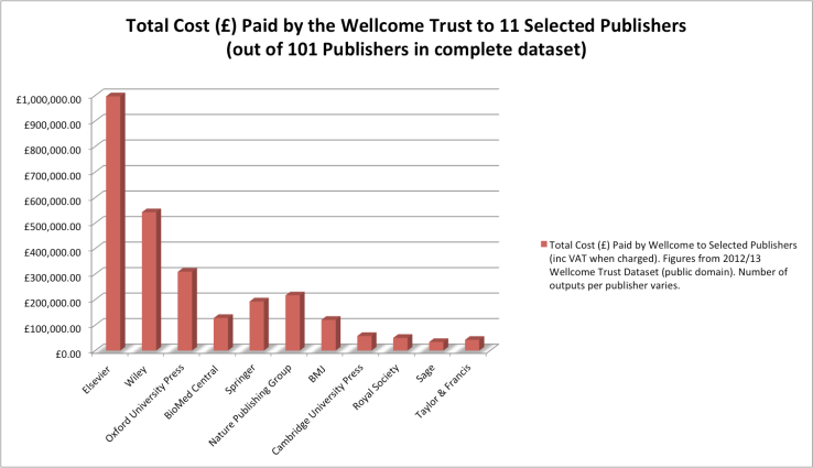 Total Cost (£) Paid by the Wellcome Trust to 11 Selected Publishers  (out of 101 Publishers in complete dataset) . Chart by Ernesto Priego