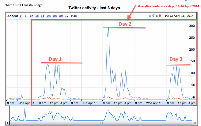 #uksglive Twitter Activity during the 3 days of the conference, 14-16 April 2014