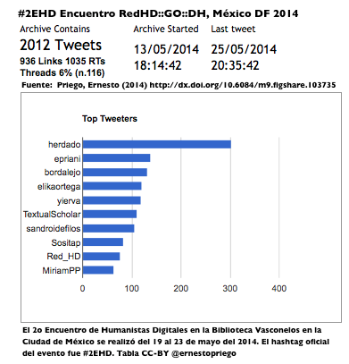 #2EHD Final Top Tweeters Encuentro RedHD--GO--DH, México DF 2014 Screen Shot 2014-05-26 at 15.50.40