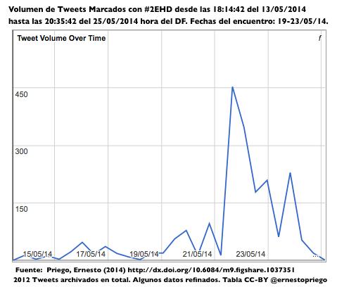 #2EHD final Volumen de Tweets Marcados con #2EHD desde las 18-14-42 del 13:05:2014 hasta las 20-35-42 del 25:05:2014 hora del DF. Screen Shot 2014-05-26 at 15.50.52