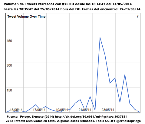 #2EHD final Volumen de Tweets Marcados con #2EHD desde las 18-14-42 del 13:05:2014 hasta las 20-35-42 del 25:05:2014 hora del DF. Screen Shot 2014-05-26 at 15.50.52