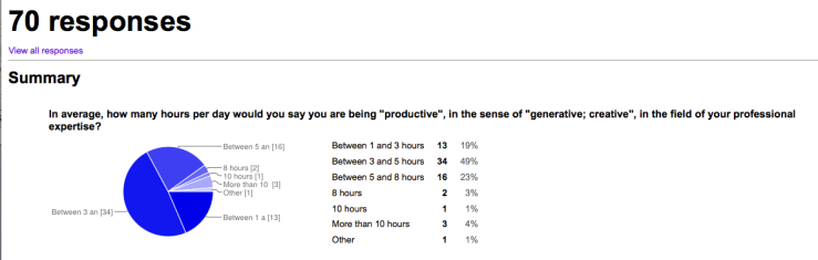 """Results, pie chart and table In average, how many hours per day would you say you are being """"productive"""", in the sense of """"generative; creative"""", in the field of your professional expertise?"""
