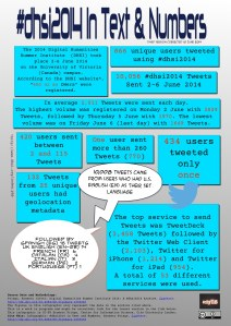 #dhsi2014 in Text and Numbers Infographic Version 3, by Ernesto Priego