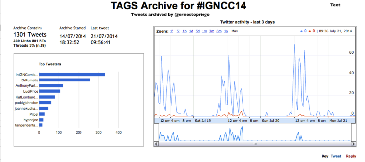 #igncc14 TAGS Archive dashboard