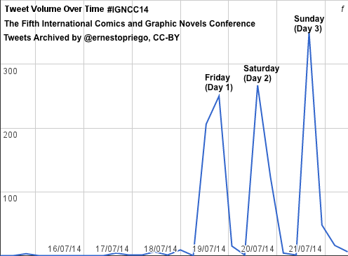 #igncc14 Tweet Volume Over Time