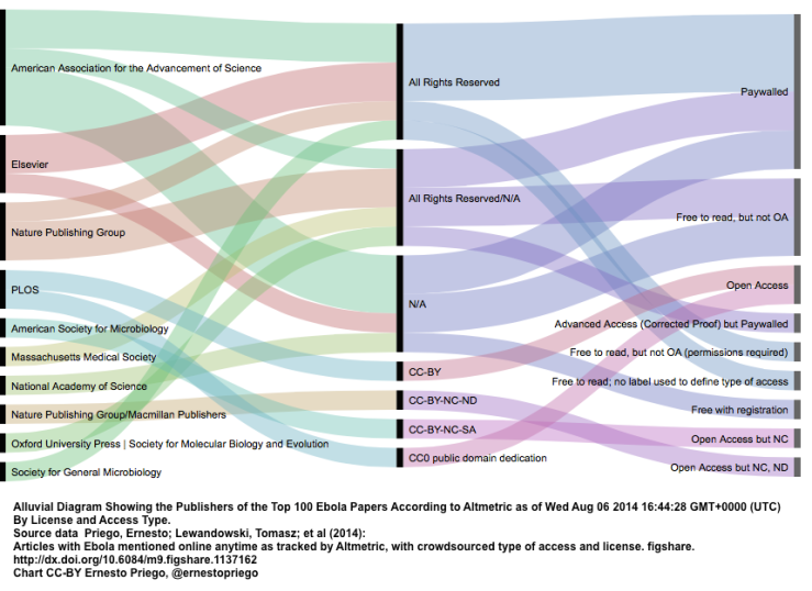 Alluvial Diagram Showing the Publishers of the Top 100 Ebola Papers According to Altmetric as of Wed Aug 06 2014 16:44:28 GMT+0000 (UTC)  By License and Access Type