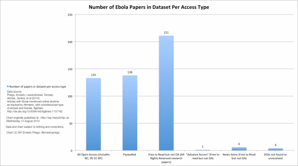 Number of Ebola Papers in Dataset Per Access Type chart CC-BY Ernesto Priego