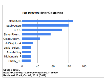 #hefcemetrics top tweeters