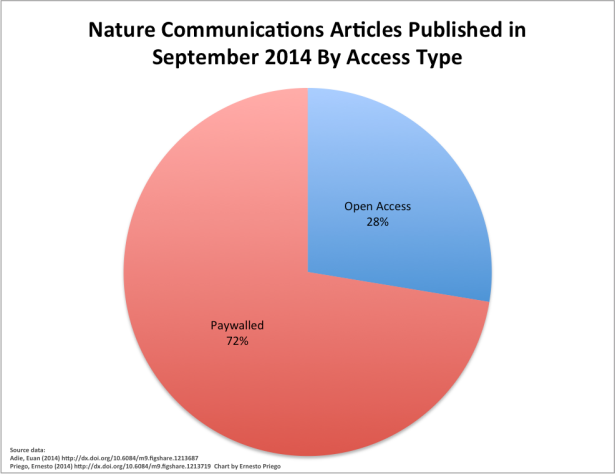 Nature Communications Articles Published in September 2014 By Access Type