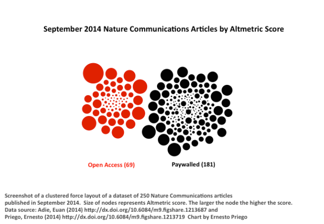 September 2014 Nature Communications Articles by Altmetric Score
