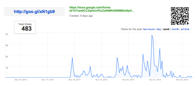 Total clicks for the shortened URL with which we shared the Open Letter