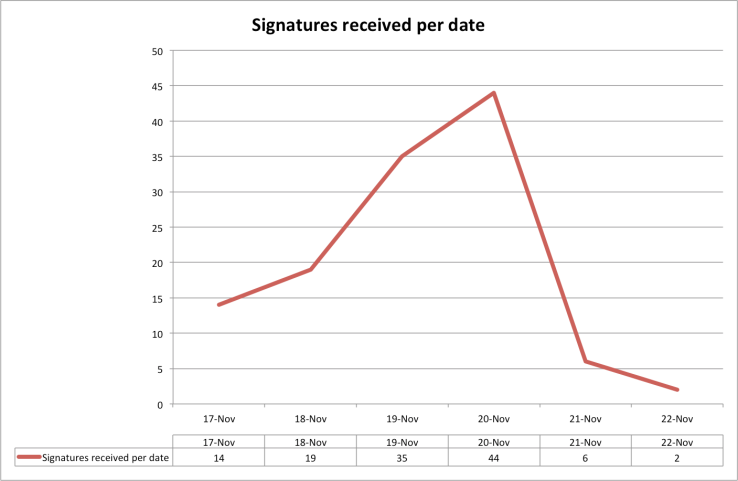 signatures received per date chart