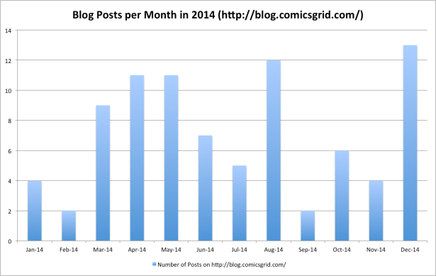 Blog Posts per Month in 2014 comicsgrid