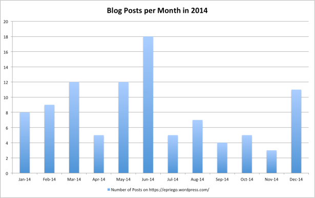Blog Posts per Month in 2014
