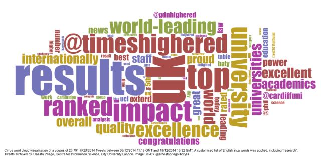 Cirrus word cloud visualisation of a corpus of 23,791 #REF2014 Tweets