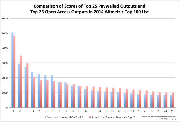 omparison of scores top 25 by access type
