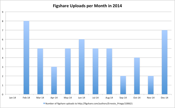 Figshare Uploads per Month in 2014