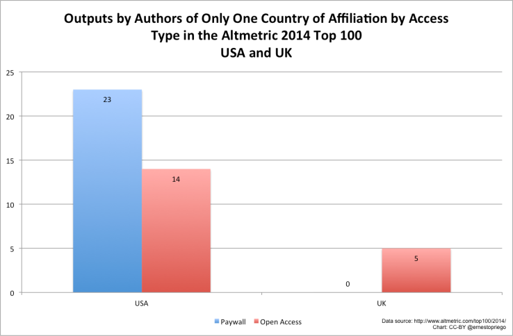 Outputs by Authors of Only One Country of Affiliation by Access Type in the Altmetric 2014 Top 100 USA and UK