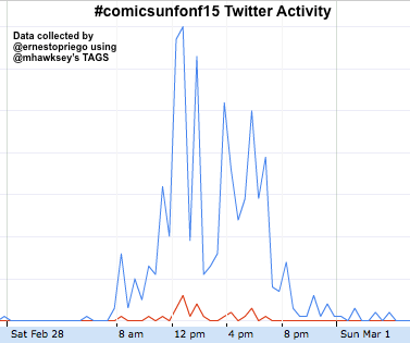 #comicsunfonf15 Twitter Activity chart  2015-03-02 at 08.20.54