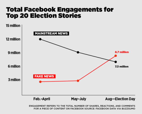 Total Fecebook Engagements for top 20 election stories