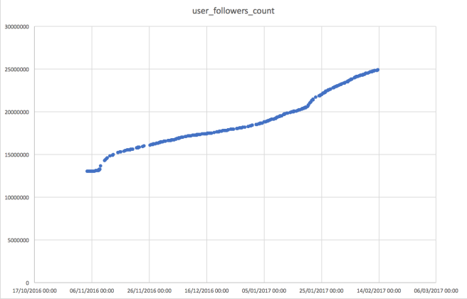 user_follower_count growth from:realdonaldtrump in tweets timestamped between 04/11/2016 14:56 and 13/02/2017 22:30 (Washington DC time)