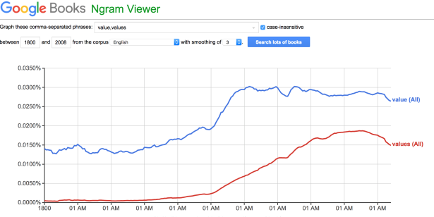Gooble Books Ngram Viewer results: value, values
